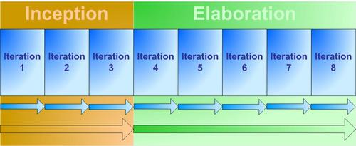 IterationsInPhases